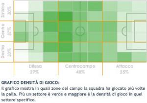 La densità di gioco della Juventus
