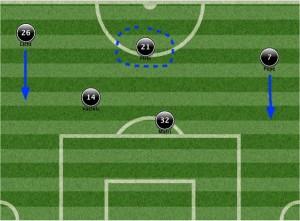La fase offensiva della Juventus