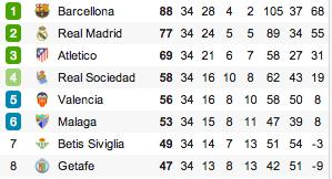 classifica liga champions