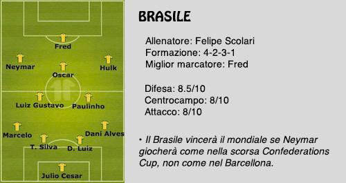Brasile - Mondiale 2014