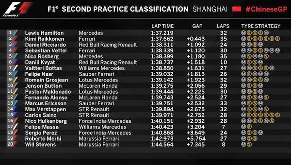 prove libere 2 - GP Cina