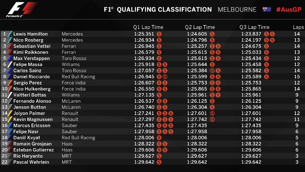 qualifiche-gp-australia-F1-2016