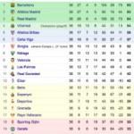 Liga: la classifica a due giornate dalla fine