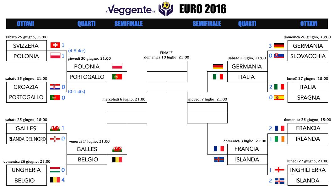 Euro 2016: il tabellone dei quarti di finale
