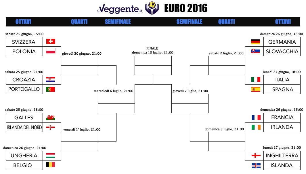 tabellone Euro 2016