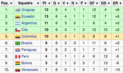 Classifica qualificazioni Mondiale Russia 2018 (CONMEBOL)