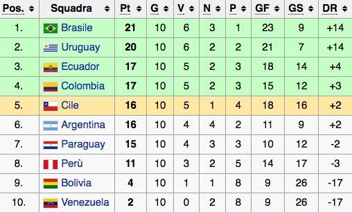 La classifica del girone sudamericano di qualificazioni al Mondiale 2018 (undicesima giornata)