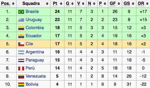 La classifica del girone sudamericano di qualificazioni al Mondiale 2018 (dodicesima giornata)