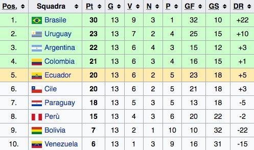 La classifica del girone sudamericano di qualificazioni al Mondiale 2018 (tredicesima giornata)