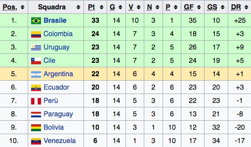 La classifica del girone sudamericano di qualificazioni al Mondiale 2018 (quindicesima giornata)