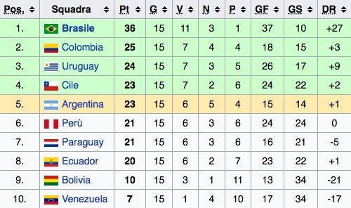 La classifica del girone sudamericano di qualificazioni al Mondiale 2018 (sedicesima giornata)