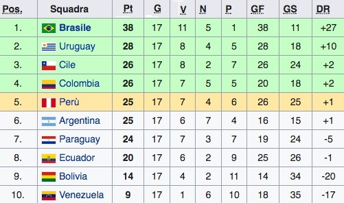La classifica del girone sudamericano di qualificazioni al Mondiale 2018 (diciassettesima giornata)