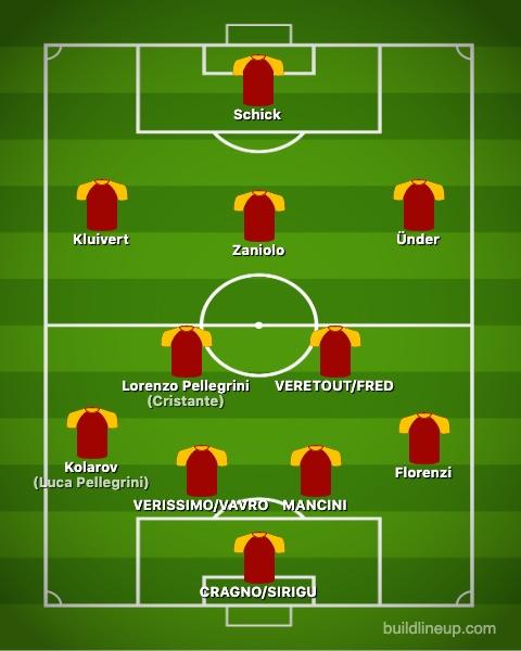 Roma 2019 2020